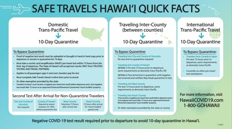quick facts safe travel hawaii program